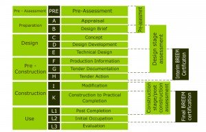 Assessment Process and Certification Timeline